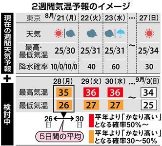 週間 予報 2 東京 天気