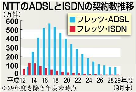 NTTのADSLとISDN ...