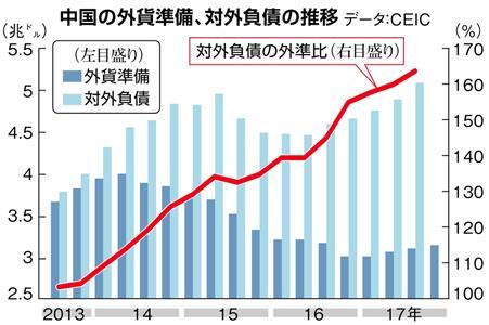 【お金は知っている】外貨準備増は中国自滅のシグナル 習近平 ...