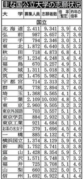 【全国版】気になる私立大学薬学部学費 ...