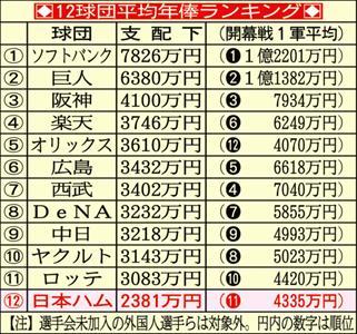 江尻良文の快説・怪説】年俸12球団最下位転落でも…「高笑い」の日本 ...