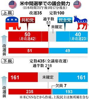 米中間選挙 上院は共和、下院は民主が8年ぶり多数派に 「米中新冷戦 ...