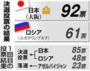 決選投票の結果