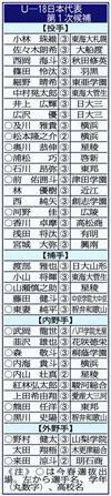 U-18日本代表第1次候補
