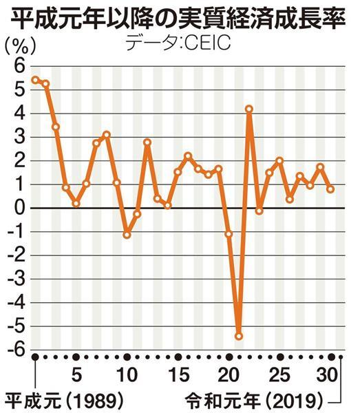 GDPランキング2019、経済成長率ランキング ...