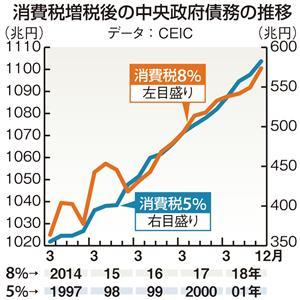 消費税増税後の中央政府債務の推移