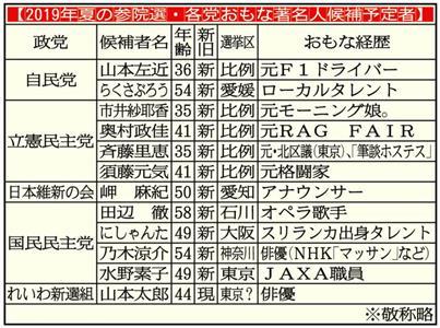 須藤 元気 選挙