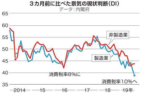 3カ月前に比べた景気の状況判断