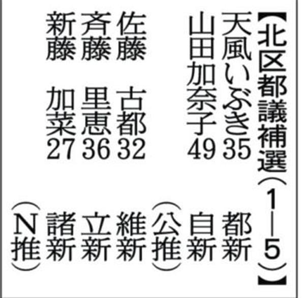 東京 北 区 都議 補選