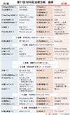 第71回NHK紅白歌合戦曲順
