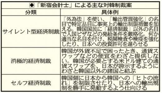 新宿会計士の経済評論